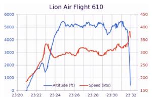 Velocidad y altitud lion air