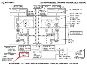 Manuales b-737 no