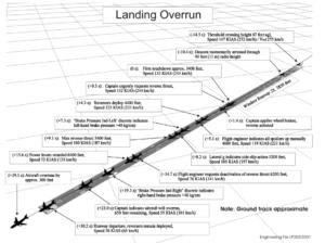 Grafico salida de pista de un antonov