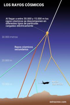 los rayos cosmicos