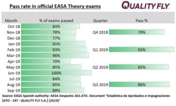 indice de aprobados EASA de quality fly