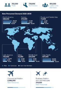 demanda de pilotos en el mundo