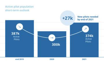 27k pilotos necesarios a finales de 2021