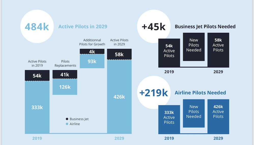 habran 484k pilotos activos en 2029