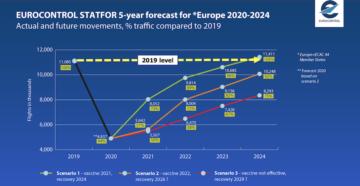 prevision aviacion 5 años
