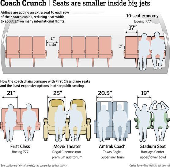 Los asientos en clase turista han visto reducidas sus dimensiones paulatinamente.