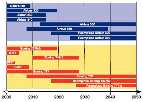 Calendario previsto de la producción de los actuales modelos de Airbus y Boeing y de sus posibles sustitutos