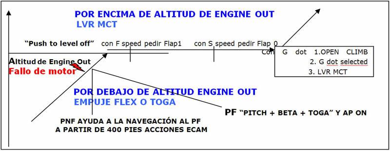 Perfil del fallo de motor después del despegue